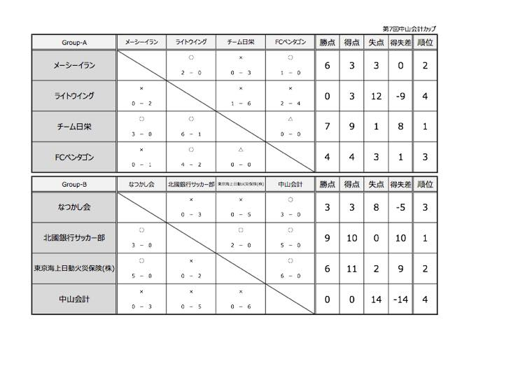 4.17中山会計カップ _mini