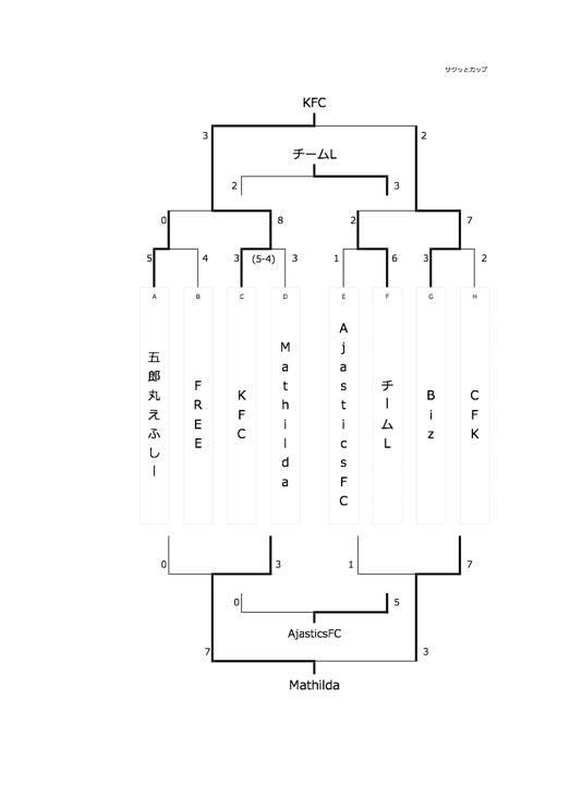 5.トーナメント(上位)表_mini