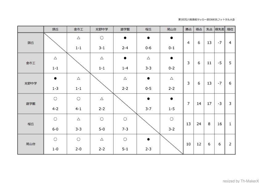 12-30%e7%ac%ac3%e5%9b%9e%e7%9f%b3%e5%b7%9d%e7%9c%8c%e9%ab%98%e6%a0%a1%e3%82%b5%e3%83%83%e3%82%ab%e3%83%bc%e9%83%a8ob%e5%af%be%e6%8a%97%e3%83%95%e3%83%83%e3%83%88%e3%82%b5%e3%83%ab%e5%a4%a7%e4%bc%9a_mi