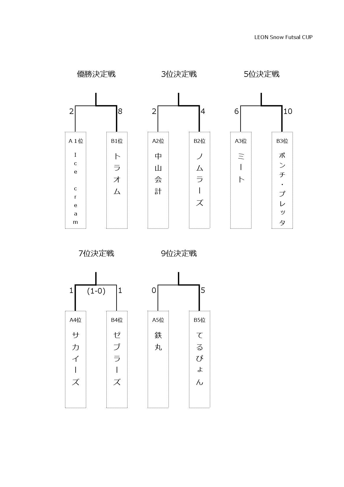 5.順位決定戦(10チーム)-001